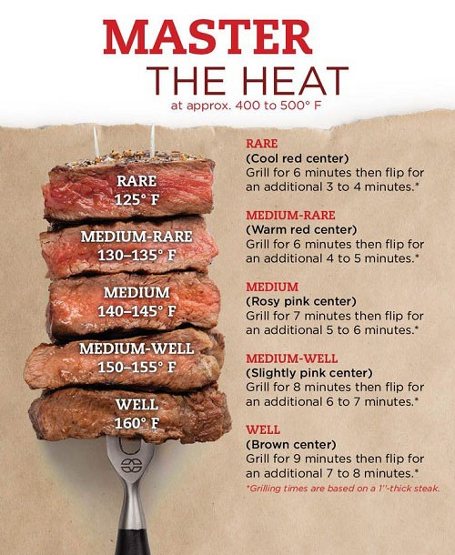 Cooking times for Steak on a grill